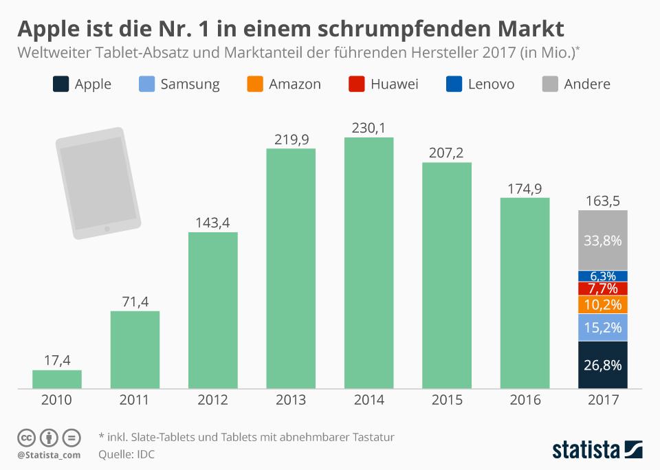 Infografik: Apple ist die Nr. 1 in einem schrumpfenden Markt | Statista