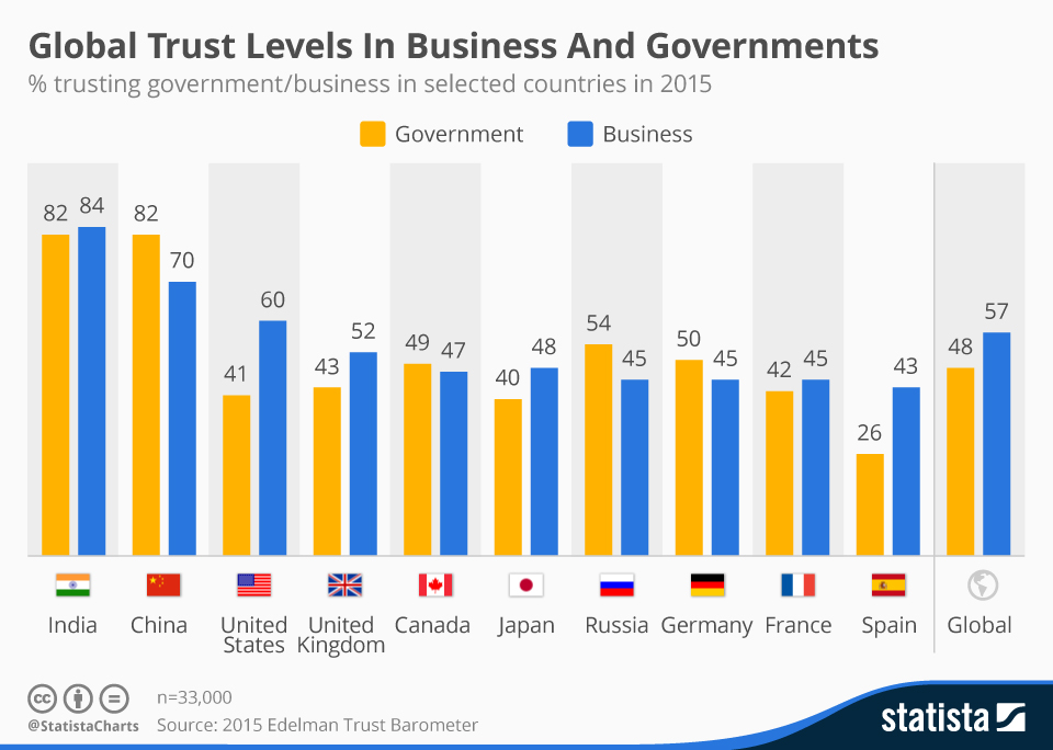 Infographic: Global Trust Levels In Business And Governments  | Statista