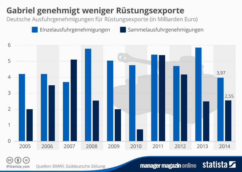 Infografik: Gabriel genehmigt weniger Rüstungsexporte   Statista