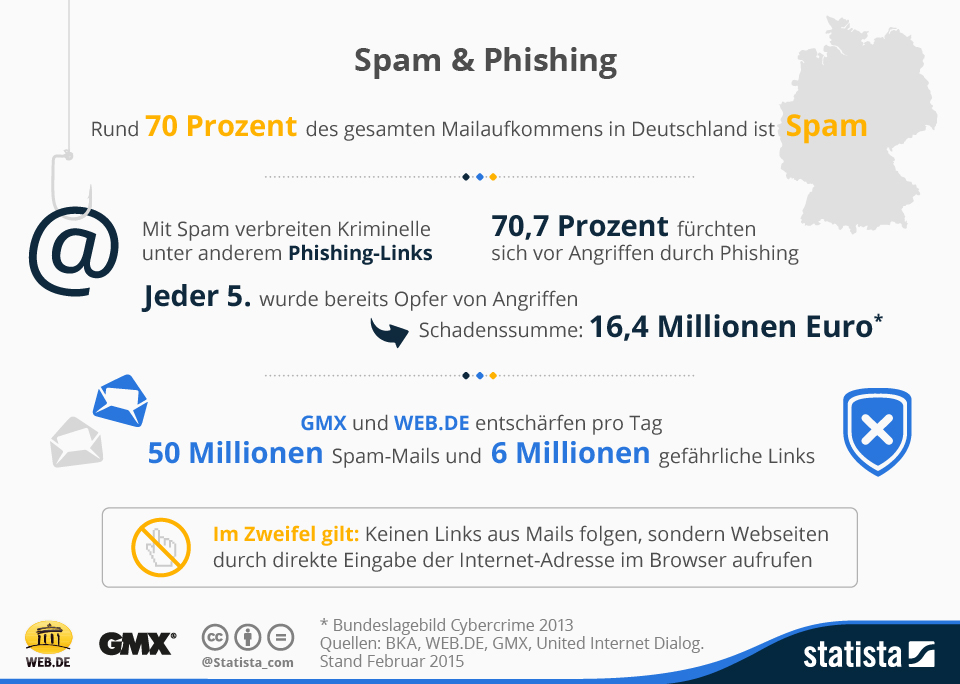 Infografik: Spam & Phishing | Statista