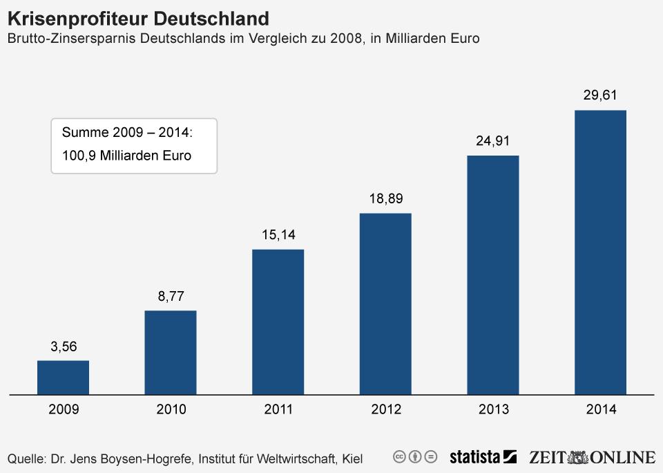 Infografik: Krisenprofiteur Deutschland   Statista
