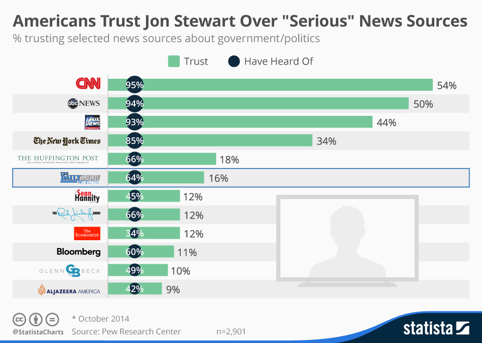 """Infographic: Americans Trust Jon Stewart Over """"Serious"""" News Sources   Statista"""