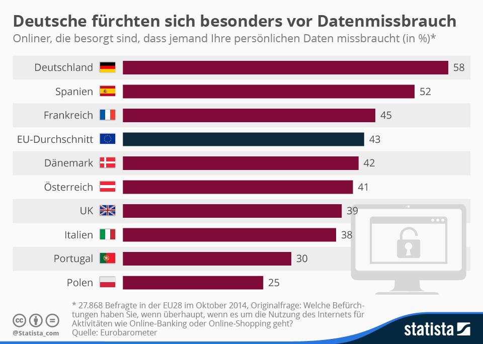 Infografik: Deutsche fürchten sich besonders vor Datenmissbrauch | Statista