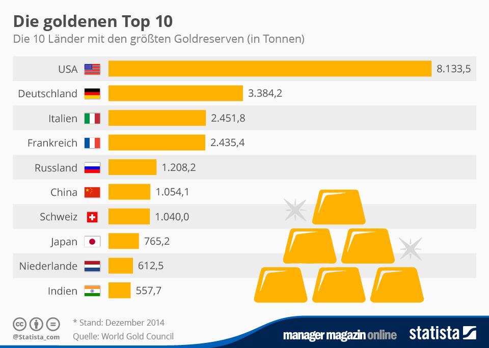 Infografik: Die goldenen Top 10 | Statista