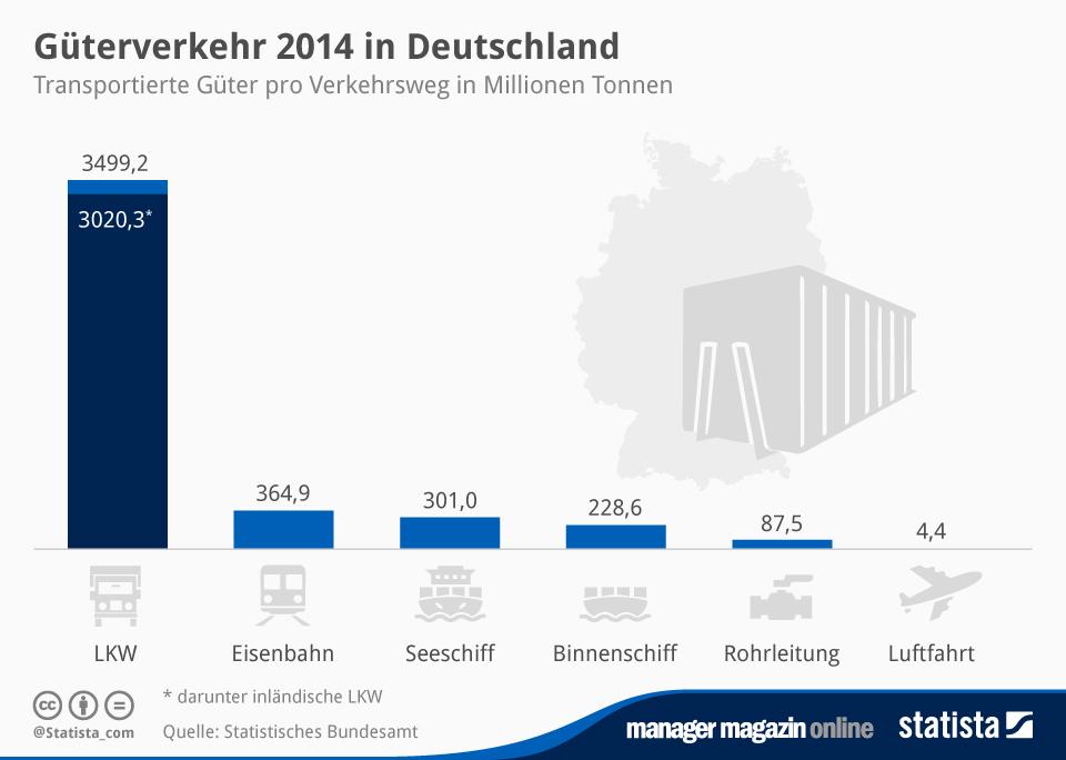 Infografik: Güterverkehr 2014 in Deutschland | Statista