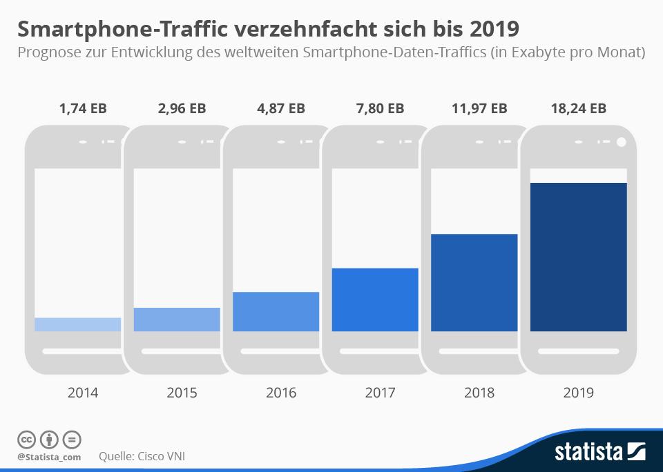 Infografik: Smartphone-Traffic verzehnfacht sich bis 2019 | Statista
