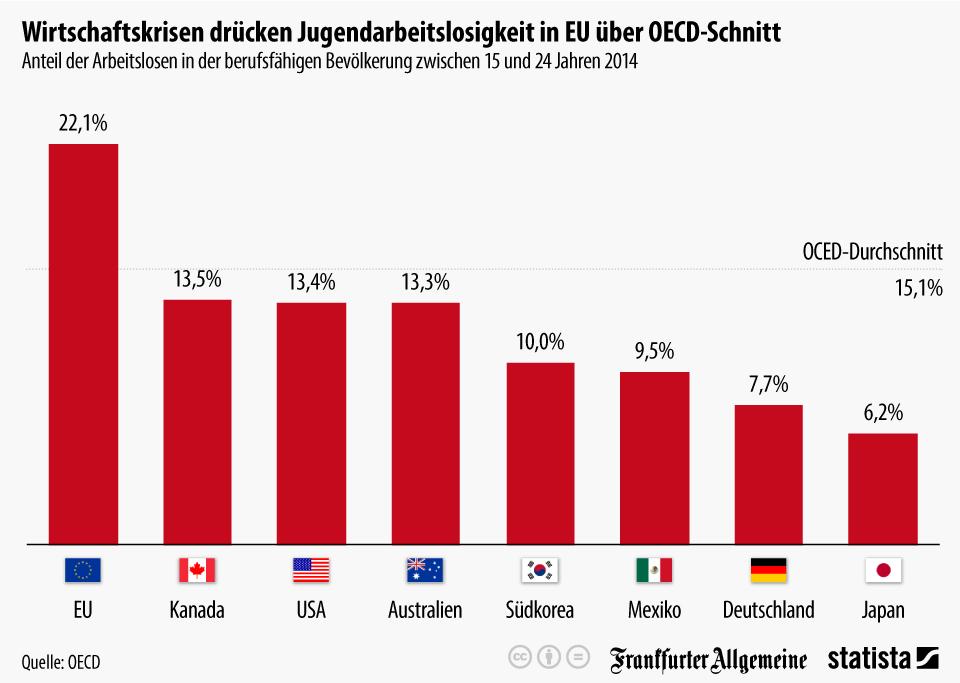 Infografik: Wirtschaftskrisen drücken Jugendarbeitslosigkeit in EU über OECD-Schnitt | Statista