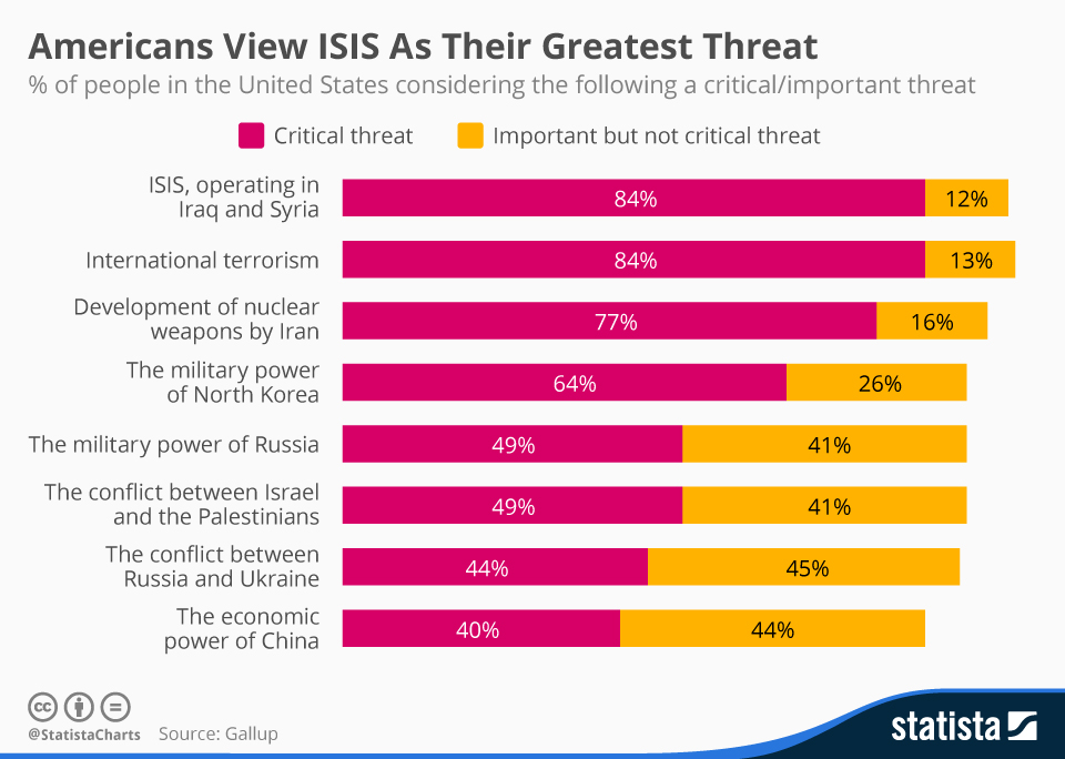 Infographic: Americans View ISIS As Their Greatest Threat | Statista