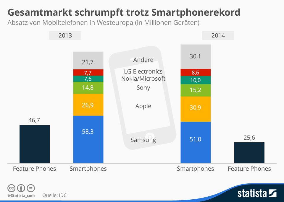 Infografik: Gesamtmarkt schrumpft trotz Smartphonerekord | Statista