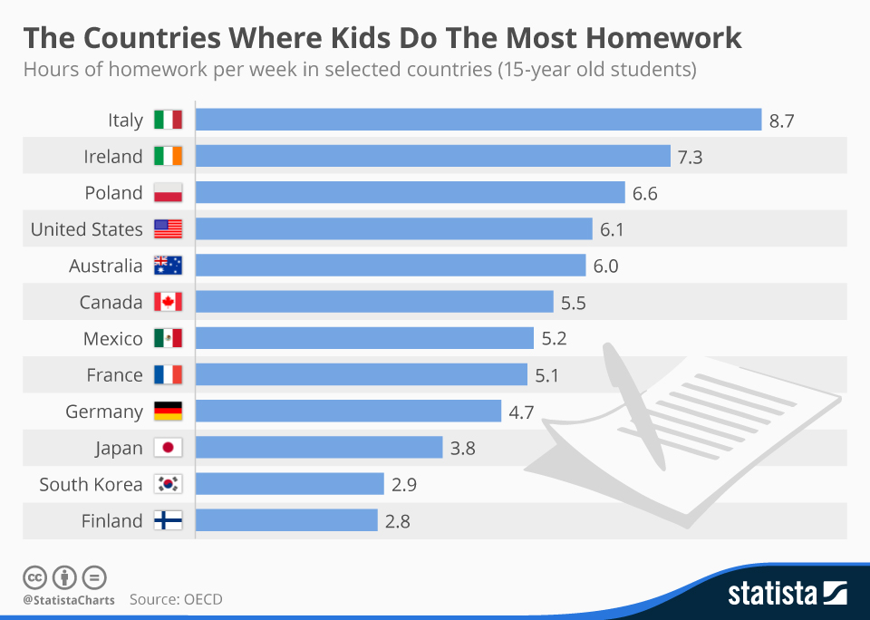 Infographic: The Countries Where Kids Do The Most Homework | Statista