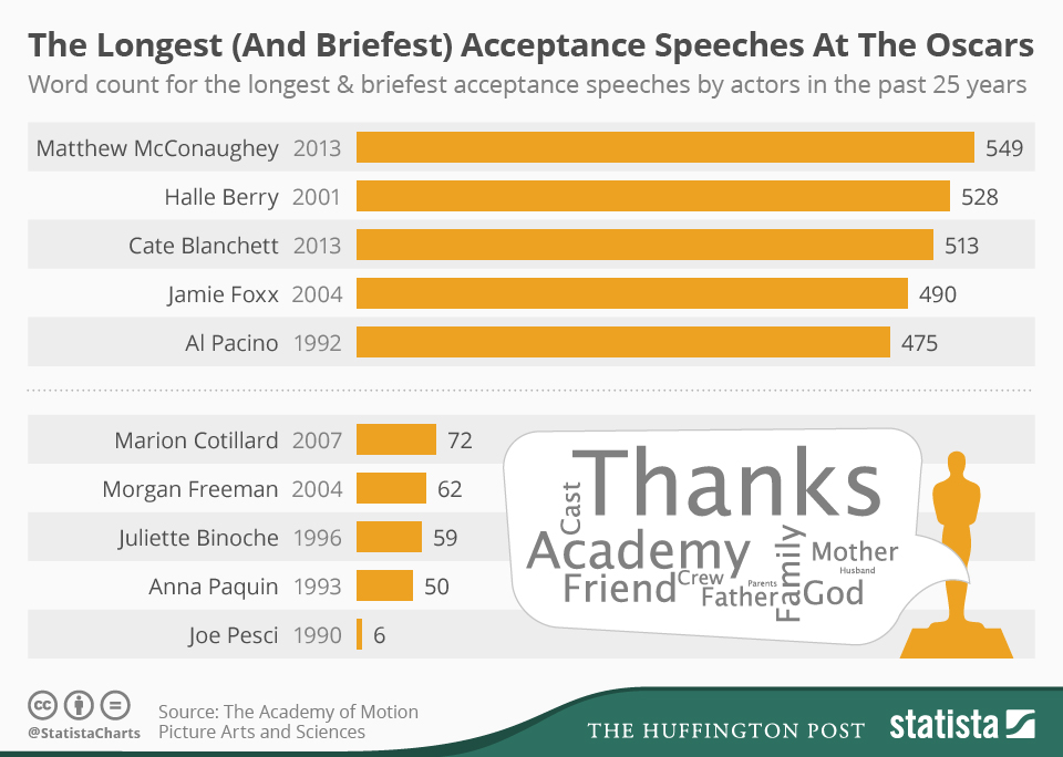 Infographic: The Longest (And Briefest) Acceptance Speeches at the Oscars | Statista