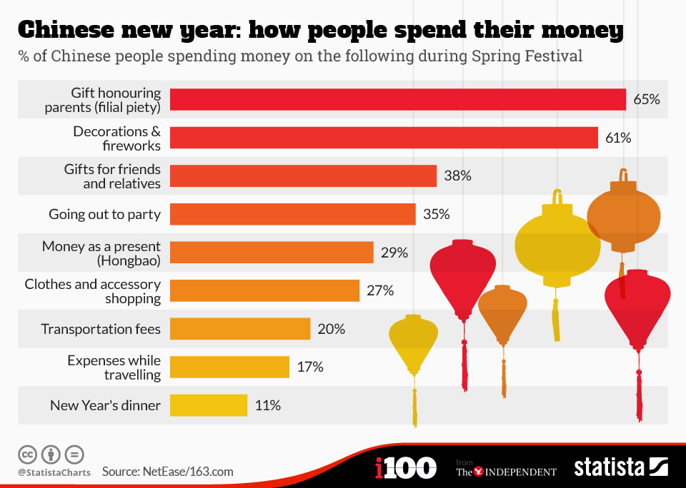 Infographic: Chinese new year: how people spend their money | Statista