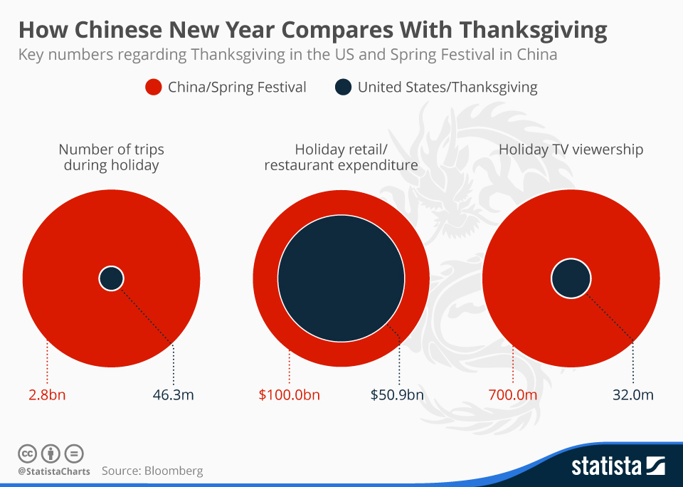 Infographic: How Chinese New Year Compares With Thanksgiving | Statista
