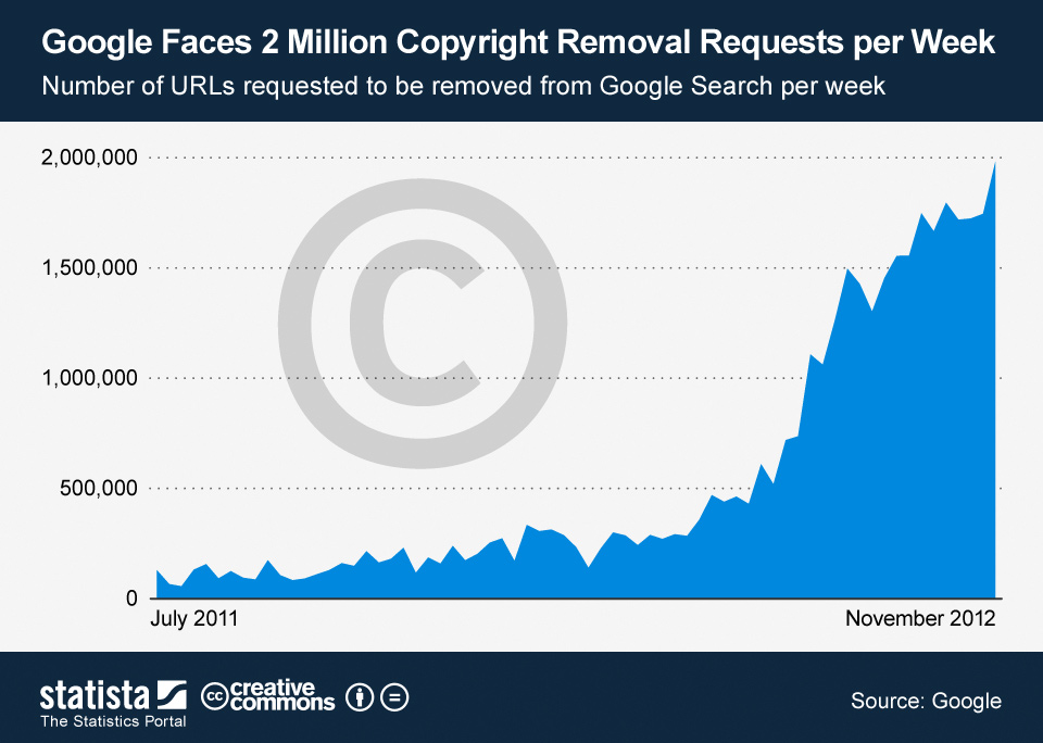 Infographic: Google Faces 2 Million Copyright Removal Requests per Week | Statista