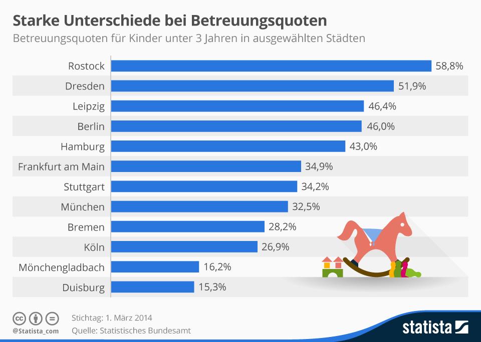 Infografik: Starke Unterschiede bei Betreuungsquoten | Statista