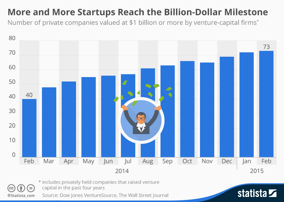 Infographic: More and More Startups Reach the Billion-Dollar Milestone | Statista