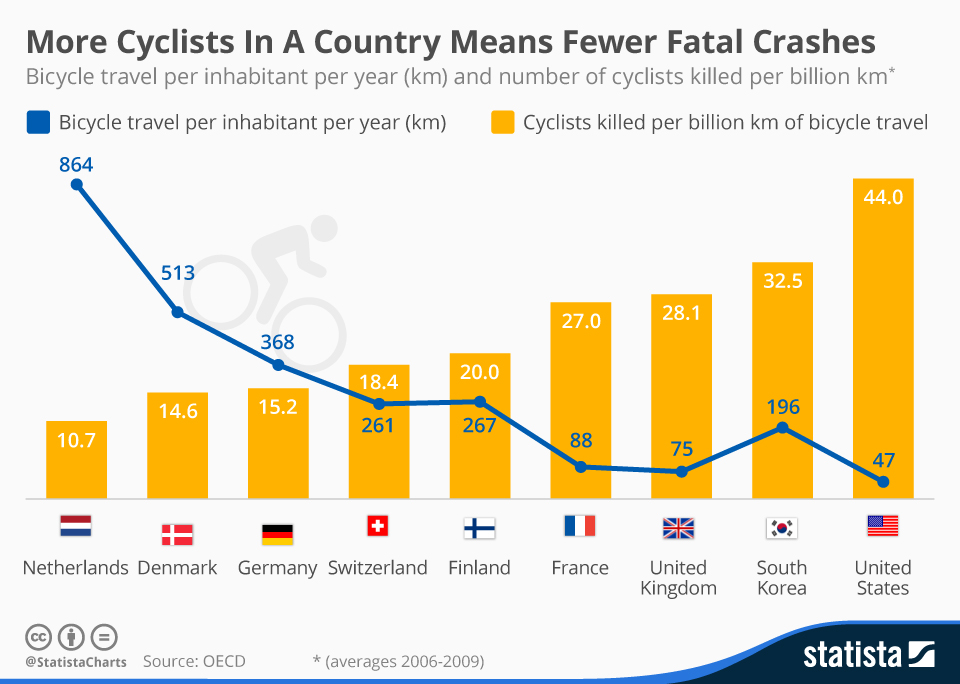 Infographic: More Cyclists In A Country Means Fewer Fatal Crashes | Statista