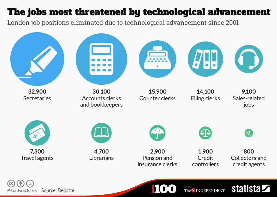 Infographic: The jobs most threatened by technological advancement | Statista