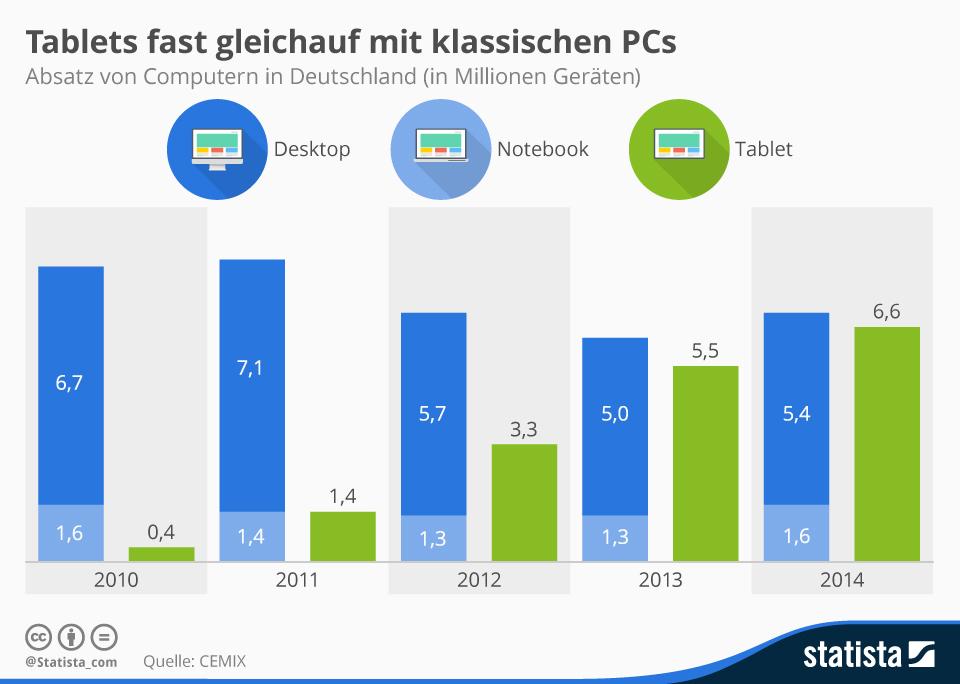 Infografik: Tablets fast gleichauf mit klassischen PCs  | Statista