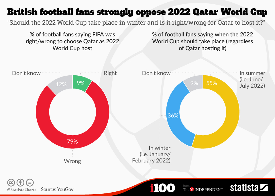 Infographic: British football fans strongly oppose 2022 Qatar World Cup   Statista