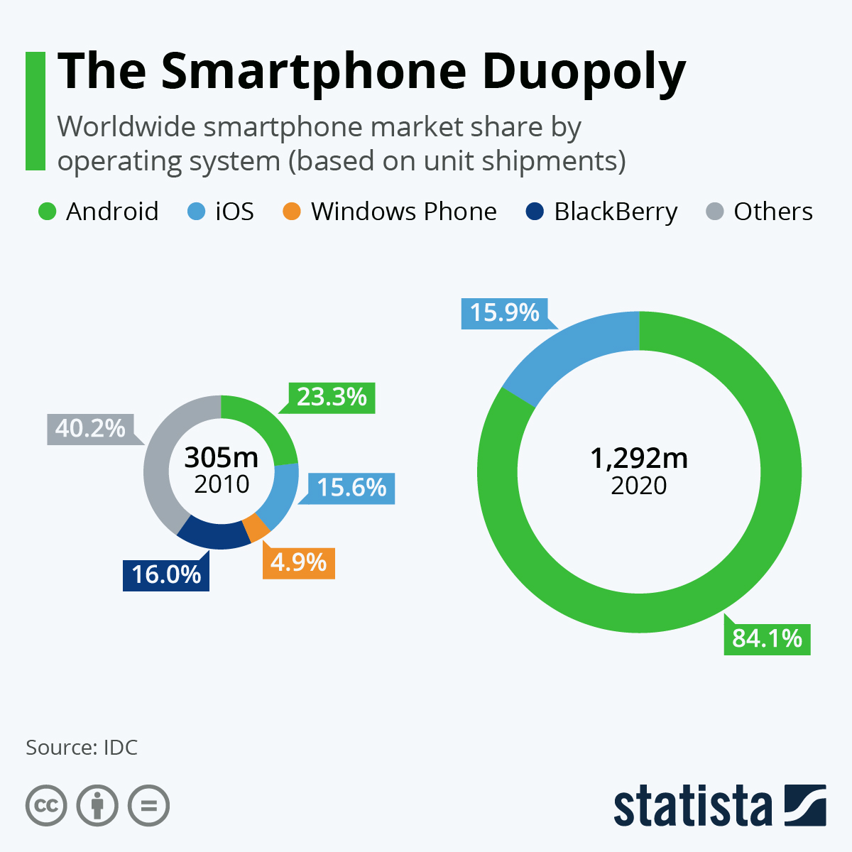 Infographic: The Smartphone Duopoly | Statista