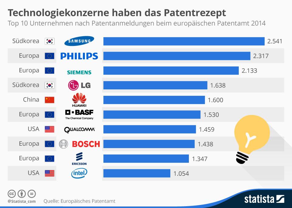 Infografik: Technologiekonzerne haben das Patentrezept  | Statista
