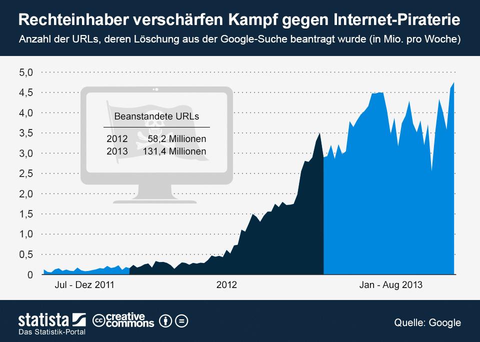 Infografik: Rechteinhaber verschärfen Kampf gegen Internet-Piraterie | Statista