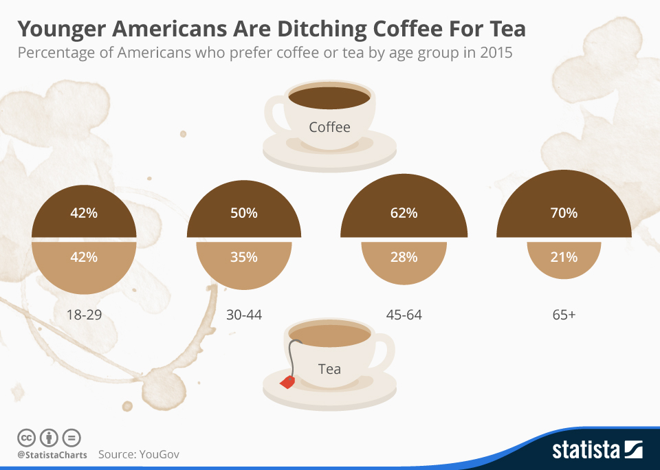 Infographic: Younger Americans Are Ditching Coffee For Tea | Statista