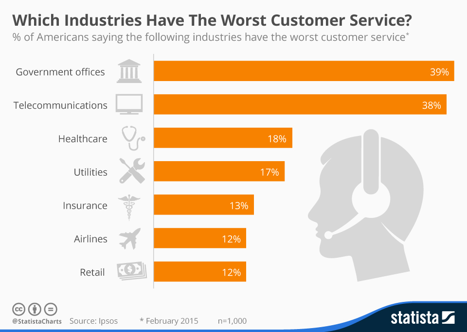 Infographic: Which Industries Have The Worst Customer Service?  | Statista