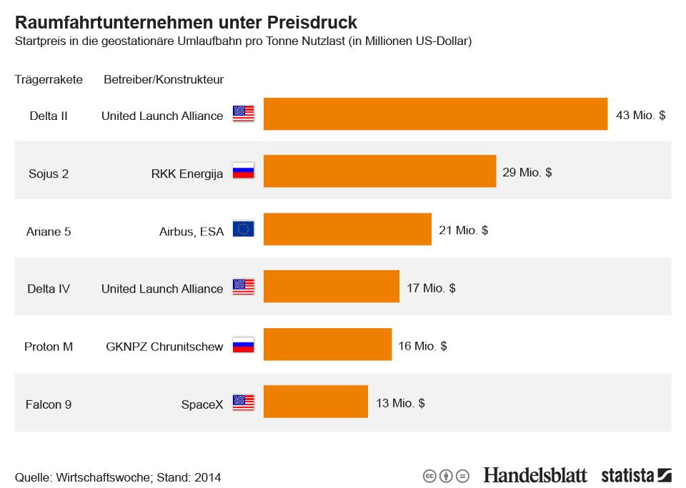 Infografik: Raumfahrtunternehmen unter Preisdruck | Statista