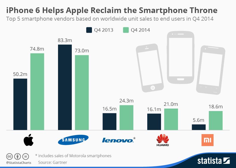 Infographic: iPhone 6 Helps Apple Reclaim the Smartphone Throne | Statista