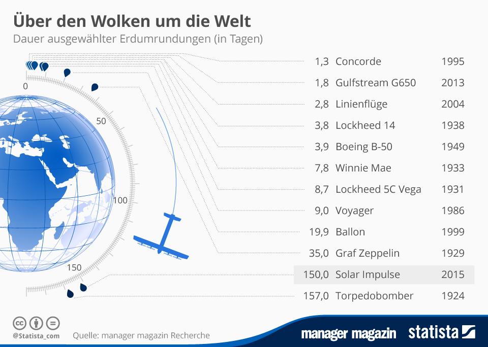 Infografik: Über den Wolken um die Welt  | Statista