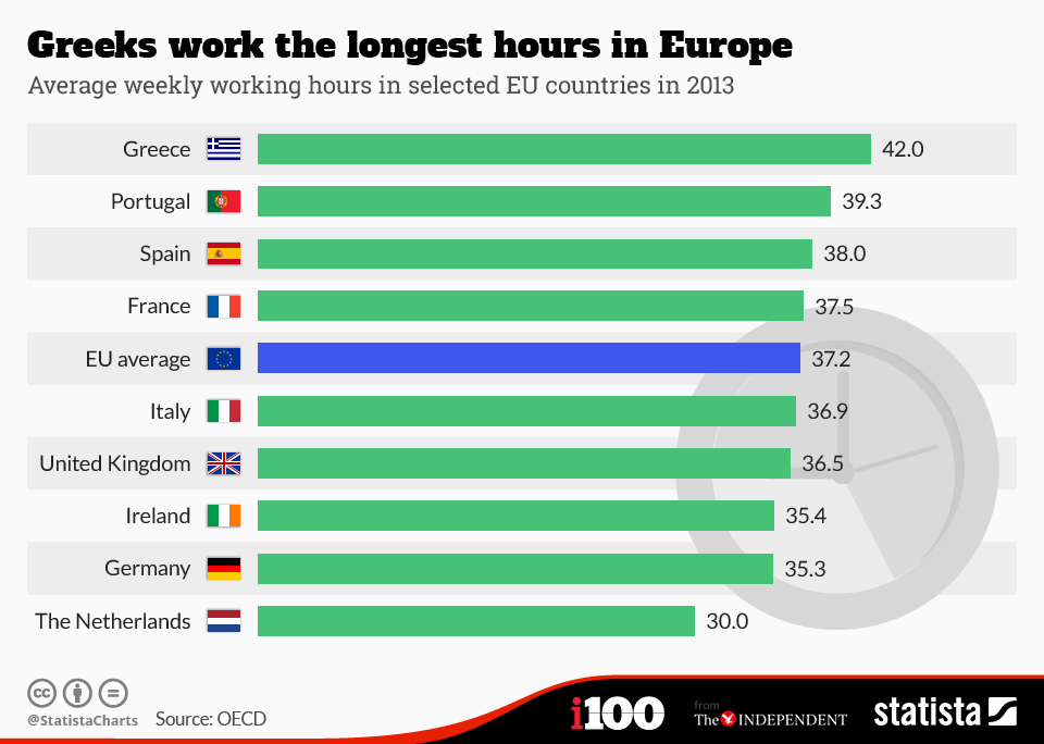 Infographic: Greeks work the longest hours in Europe | Statista
