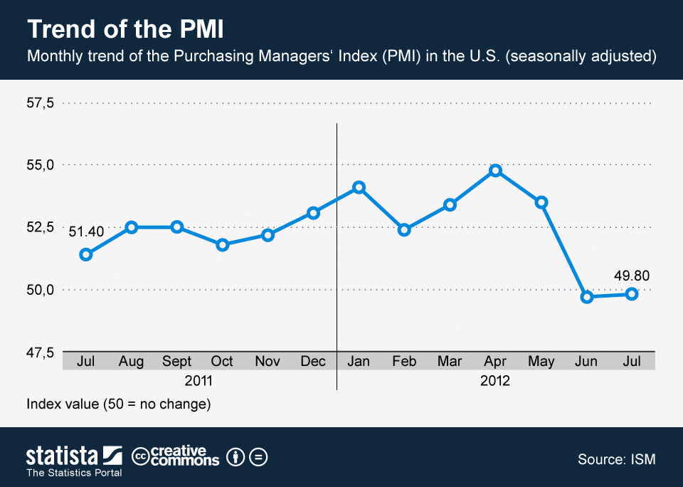 Infographic: Trend of the PMI   Statista