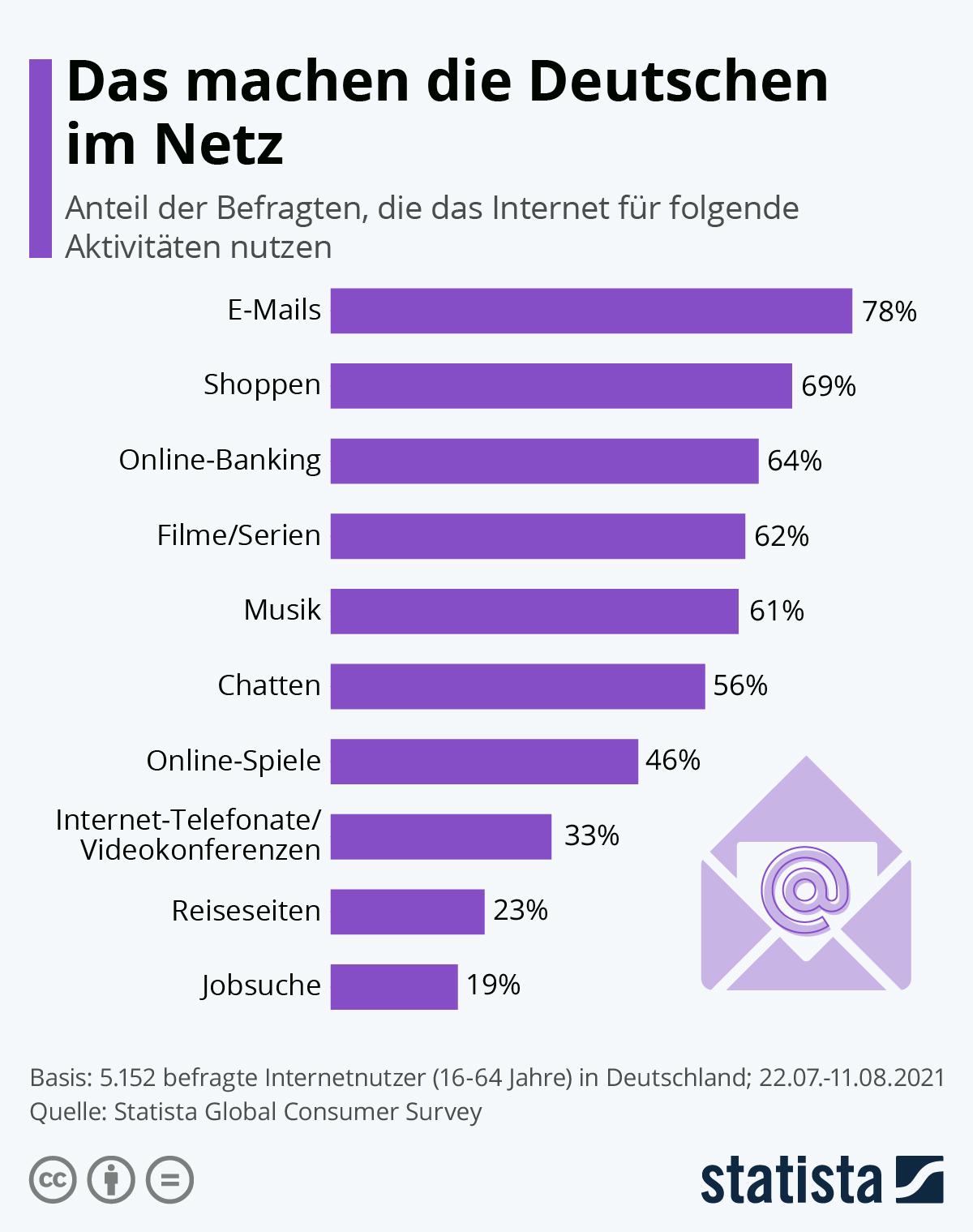 Infografik: Das machen die Deutschen im Netz | Statista