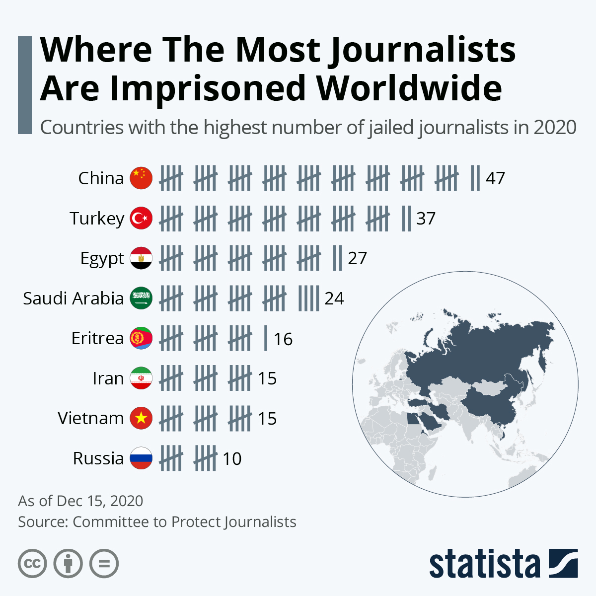 Infographic: Where The Most Journalists Are Imprisoned Worldwide | Statista