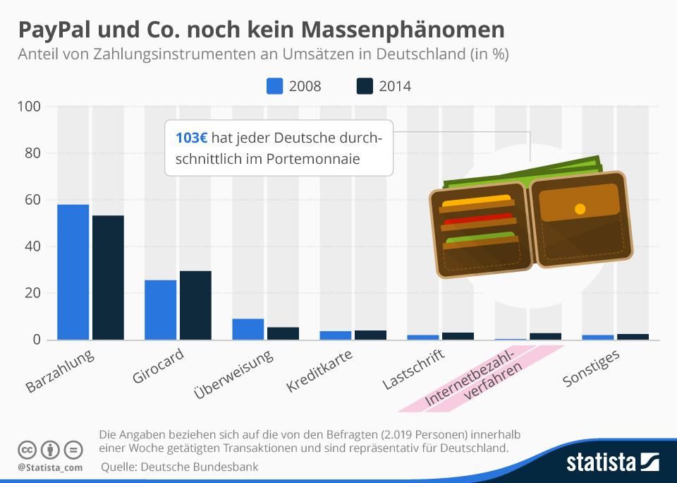 Infografik: Internetbezahlverfahren bleiben Nische | Statista