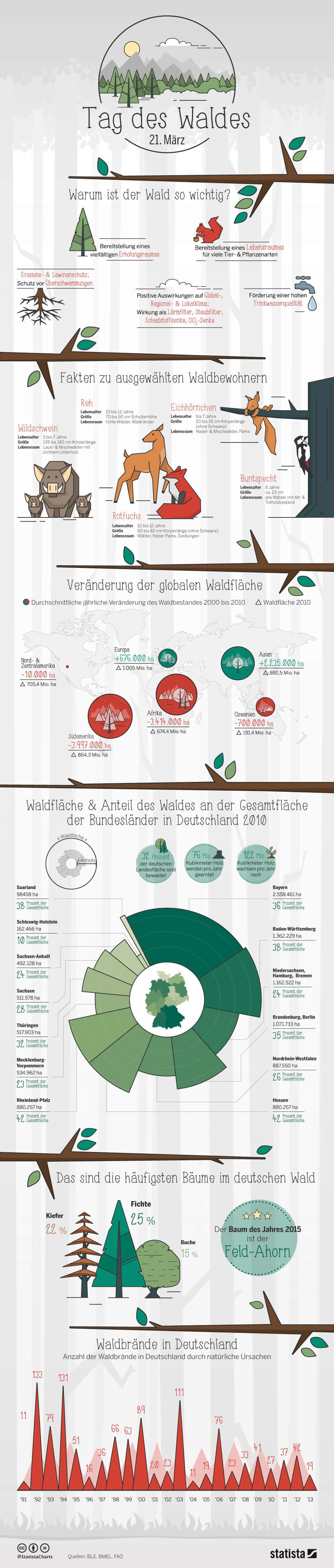 Infografik: Tag des Waldes | Statista