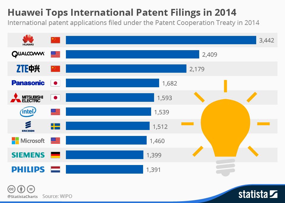 Infographic: Huawei Tops International Patent Filings in 2014 | Statista