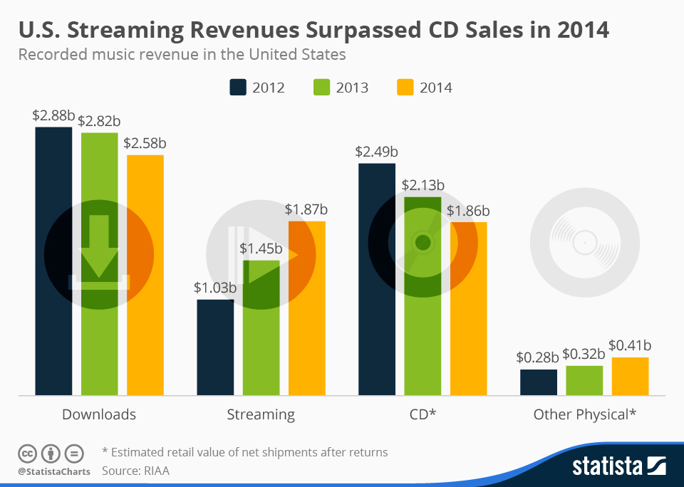 Infographic: U.S. Streaming Revenues Surpassed CD Sales in 2014 | Statista