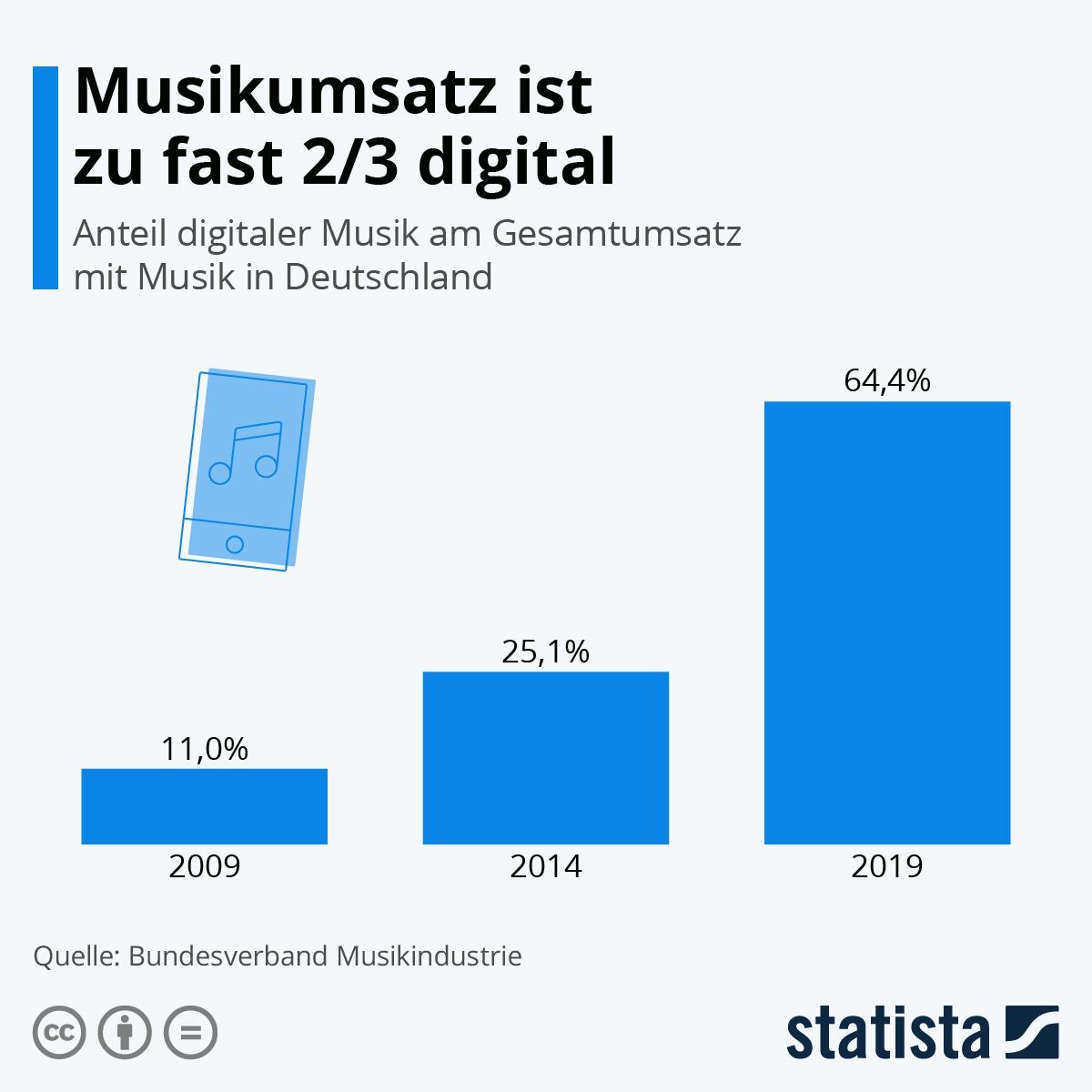 Infografik: Umsatzanteil digitaler Musik klettert auf 38% | Statista