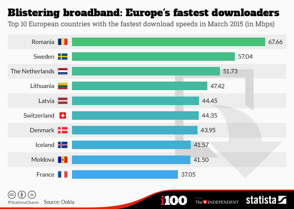 Infographic: Blistering broadband: Europe's fastest downloaders | Statista