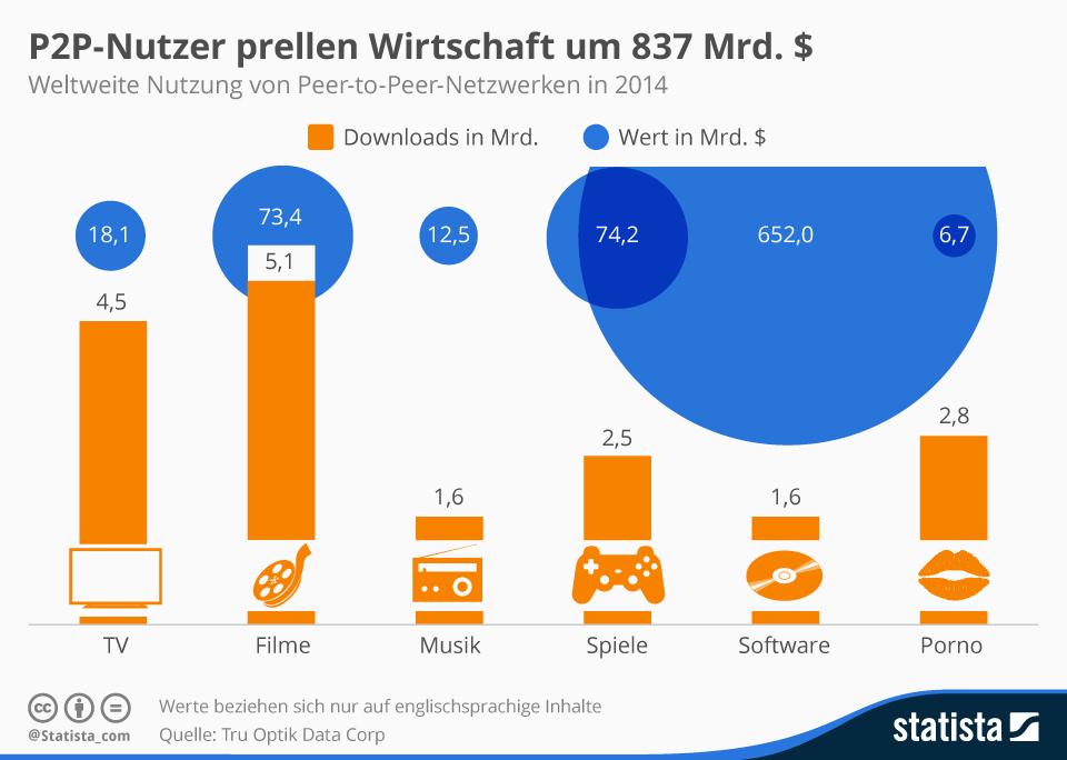 Infografik: P2P-Nutzer prellen Wirtschaft um 837 Mrd. $ | Statista