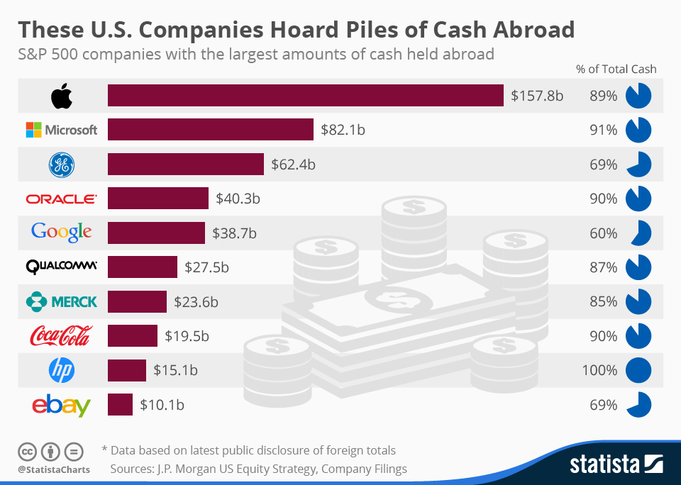Infographic: These U.S. Companies Hoard Piles of Cash Abroad | Statista