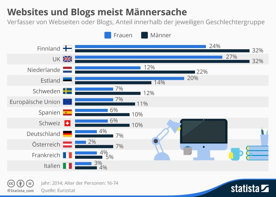Infografik: Websites und Blogs meist Männersache | Statista