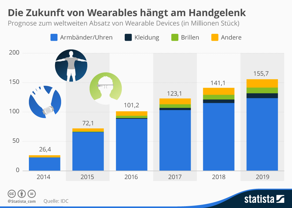 Infografik: Die Zukunft von Wearables hängt am Handgelenk | Statista