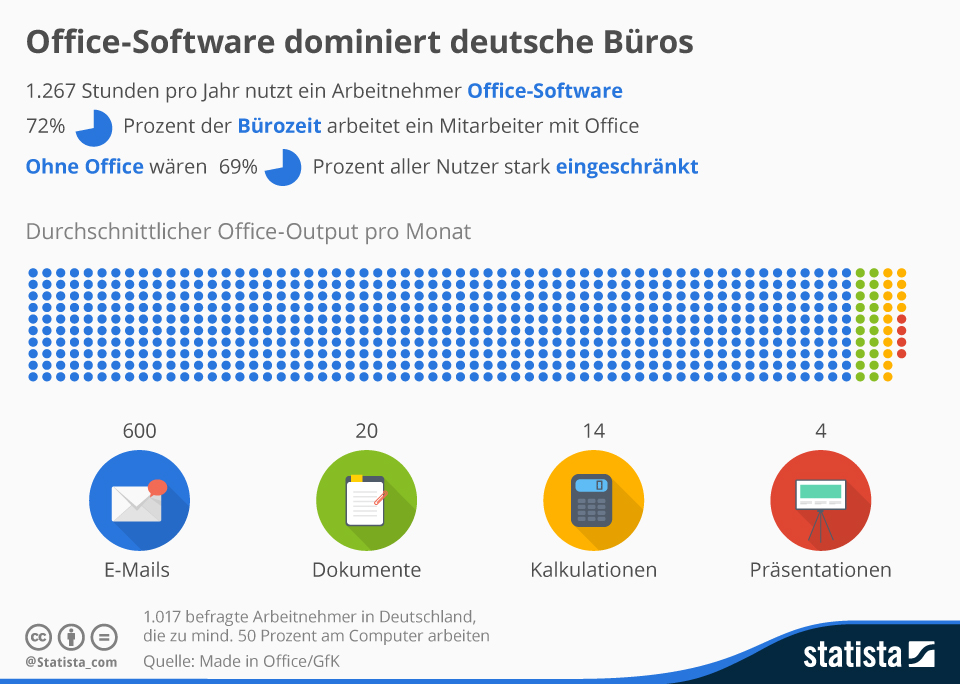 Infografik: Office-Software dominiert deutsche Büros | Statista