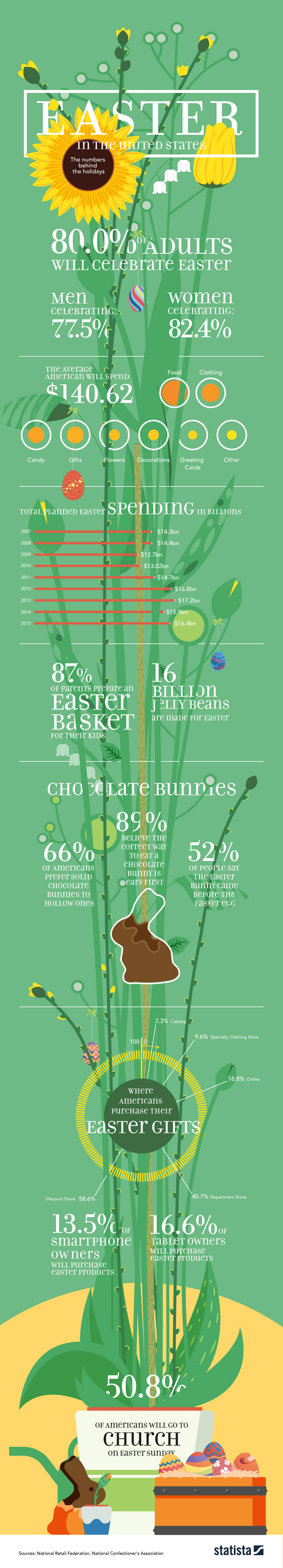 Infographic: Easter In The United States By The Numbers | Statista