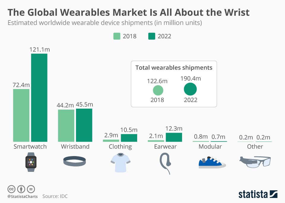Infographic: The Global Wearables Market Is All About the Wrist | Statista