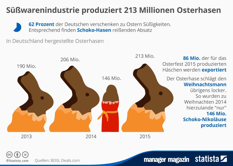 Infografik: Süßwarenindustrie produziert 213 Millionen Osterhasen   Statista